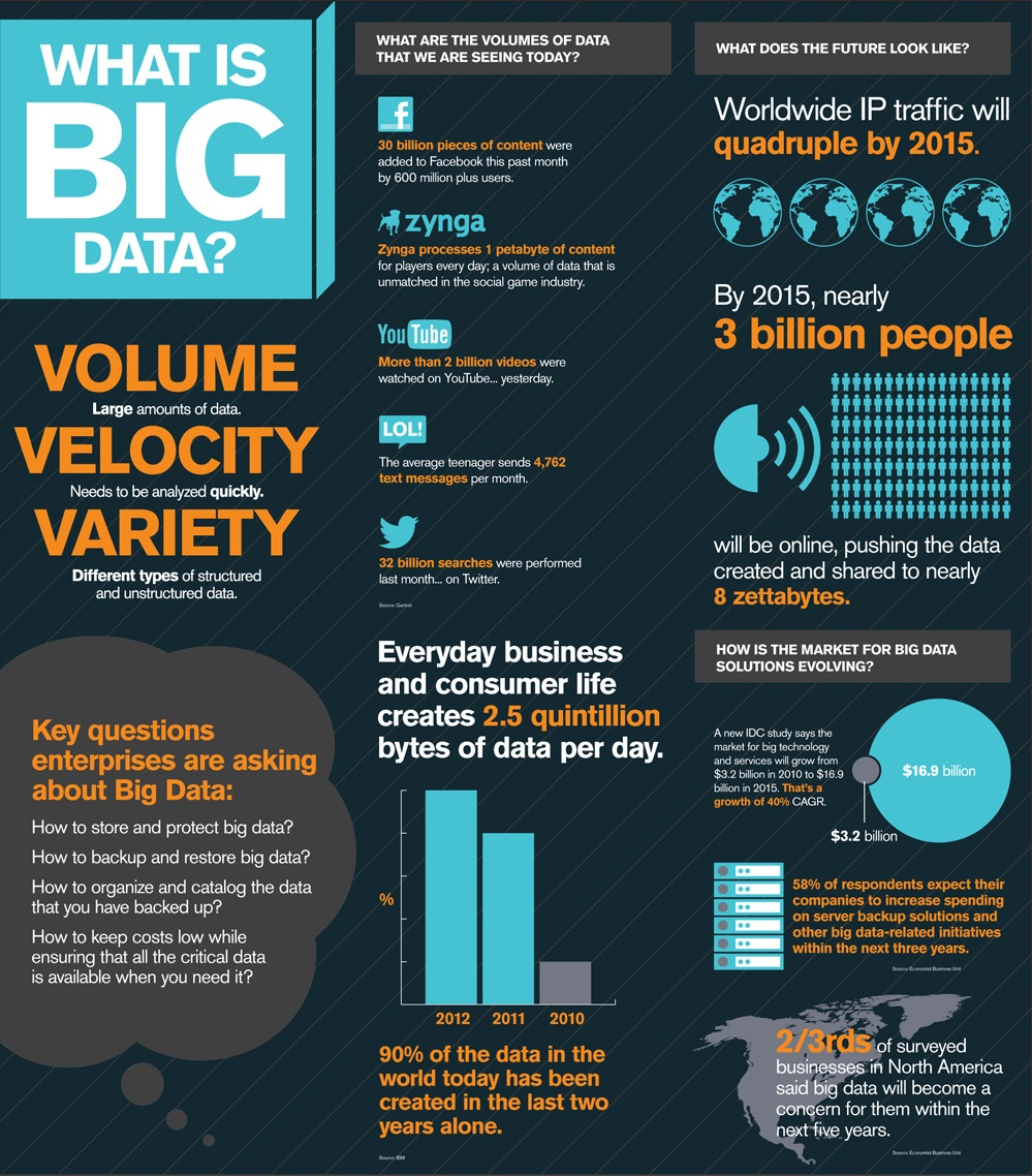 RMG - BIG DATA Infographic