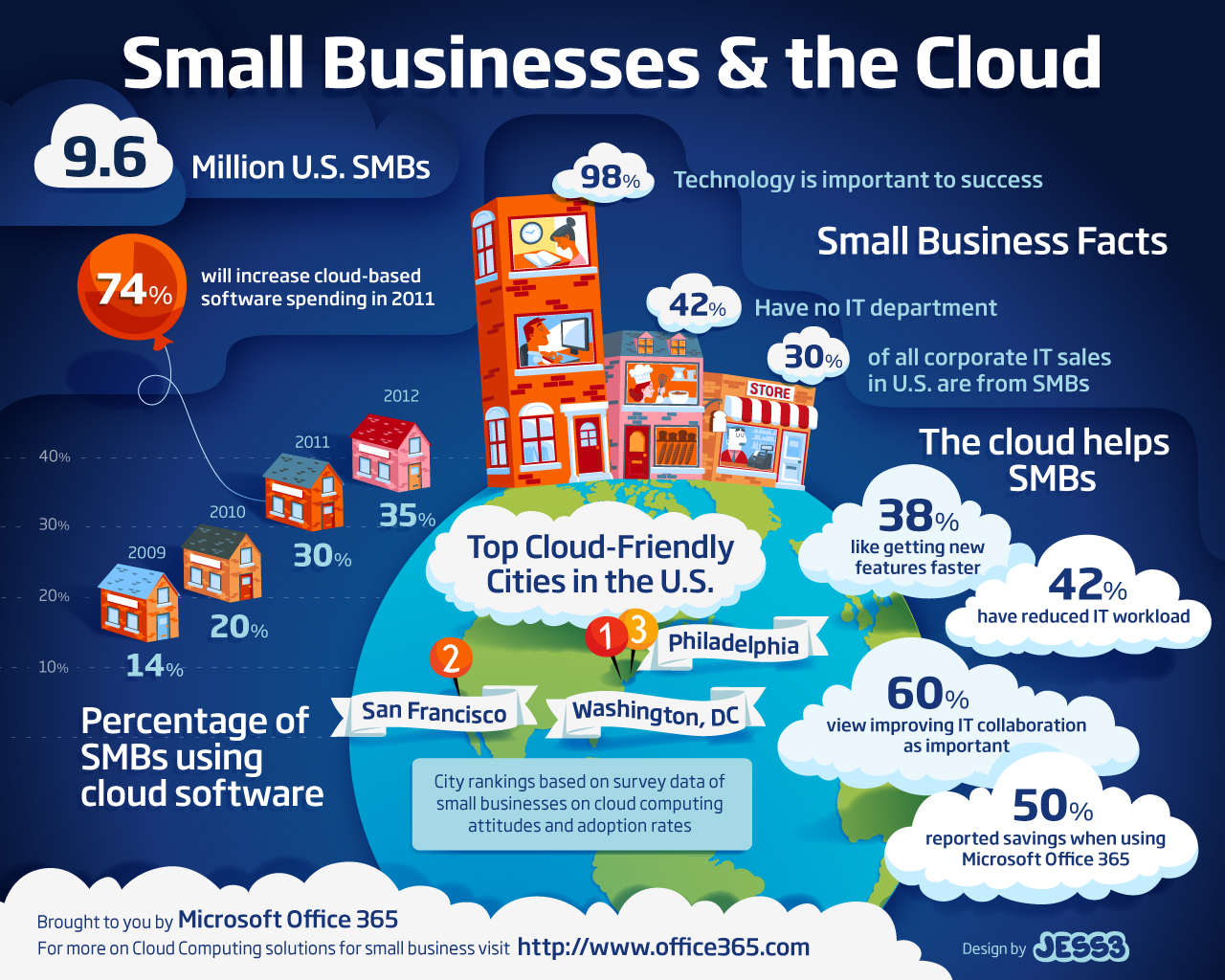 RMG-Small-Business-and-The-Cloud