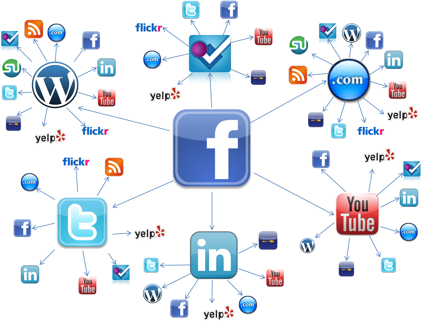 RMG – Redes-Sociales Graph 001