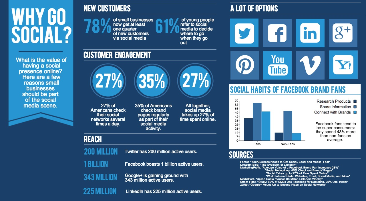 RMG – Why Social Media